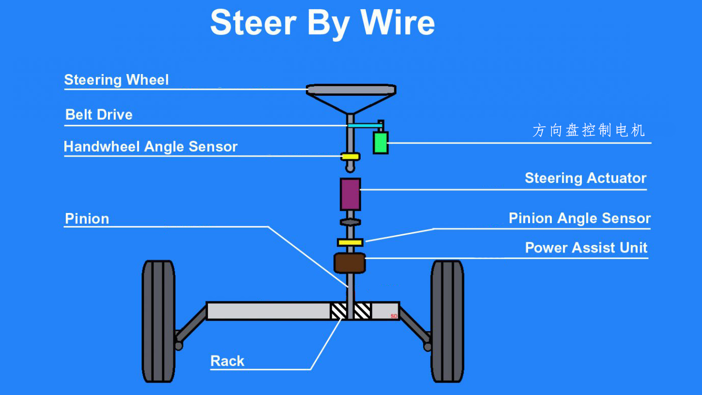 Steer By Wire