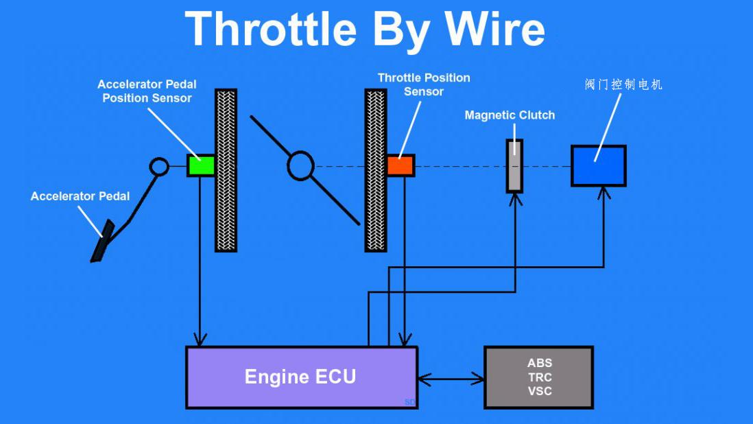 Throttle by wire