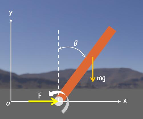 图2-受力分析
