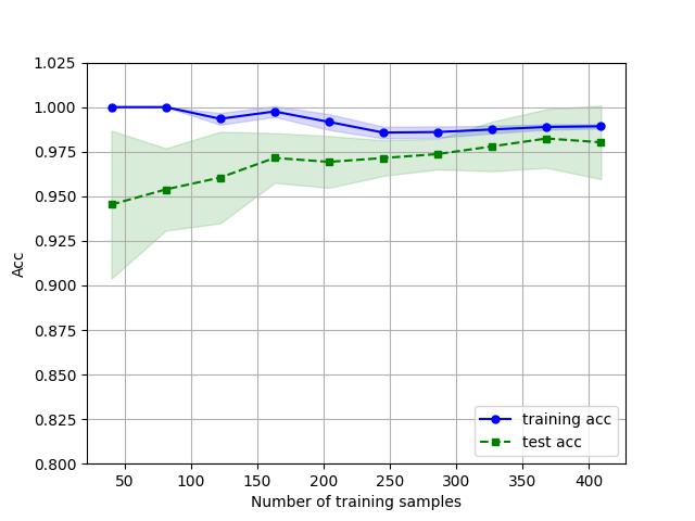 Figure_1学习曲线