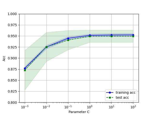 Figure_2验证曲线