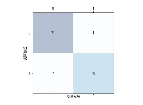 Figure_3混淆矩阵